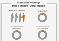 Women @ Work: Sound bites and statistics from women who lead.    Especially in Technology, There is a Need to Change the Ratio    (8 of 15; Sources on slide 15)