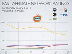 Ratings for January 2013 The Big Bang Theory dominates Tv Ratings, Big Bang Theory, Bigbang, January, The Big Band Theory