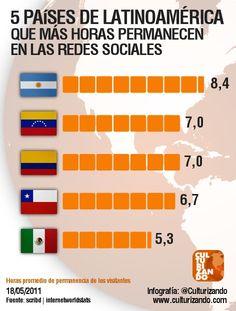 Países con mas horas en #RedesSociales