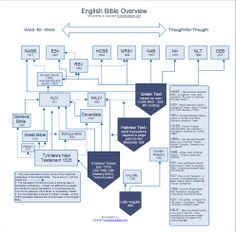 A nice overview of English Bible translations.