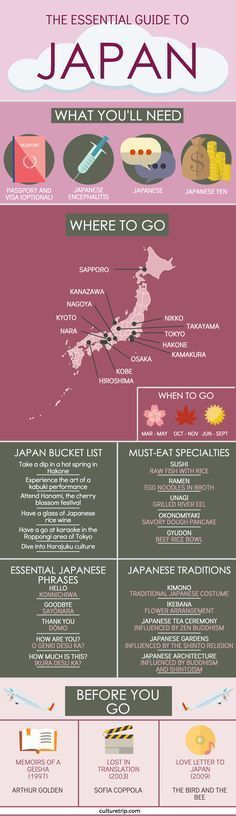 The Best Travel Guide For Travelling To Japan #japantravel
