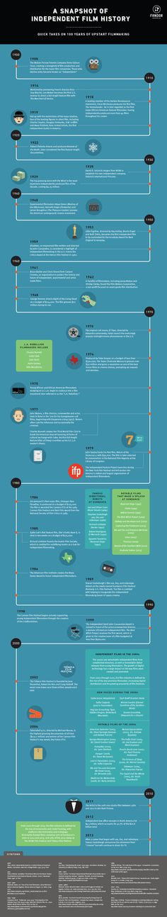 A Snapshot of Independent Film History