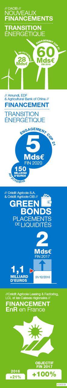 Bilan 2016 des engagements pris lors de la COP21 par le groupe Crédit Agricole Cop21, Balance Sheet, Group