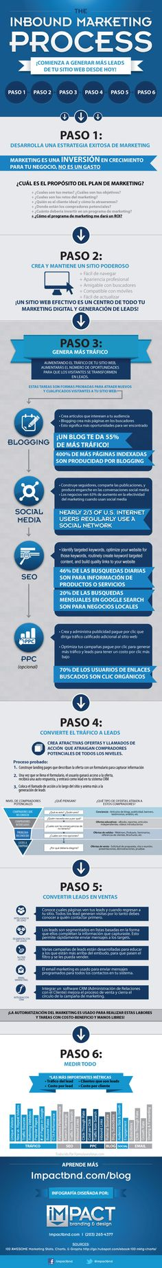 Pasos para una estrategia completa de marketing digital #infografias #marketing buen resumen paso a paso