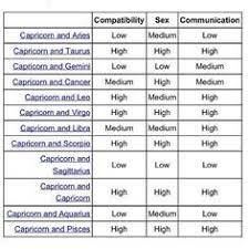 capricorn sign zodiac compatibility