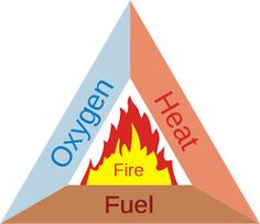 A quick review: The fire triangle is heat, fuel, and oxygen or sometimes…