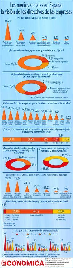 Los medios sociales en España: la visión de los directivos de las empresas