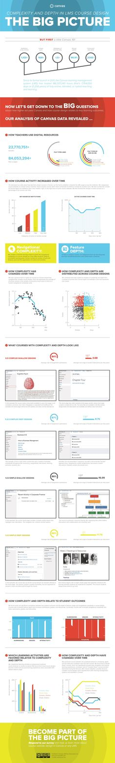 Top 5 LMS Features Infographic - http://elearninginfographics.com ...