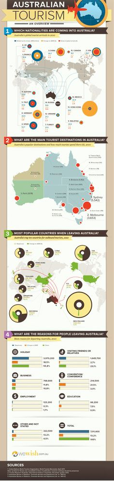 The only thing we like more than being on holiday is planning a holiday! Find out where everyone is heading this year. This infographic shows people moving in and out of Australia. It also shows the top destinations to visit when down under.