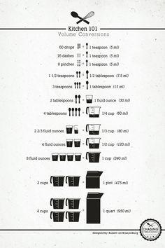 Kitchen 101 - Volume Conversions