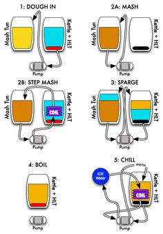 A simple HERMS - Home Brew Forums