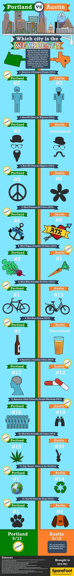 Which city is the weirdest?  Portland vs Austin. Keep Austin Weird or Keep Portland Weird?
