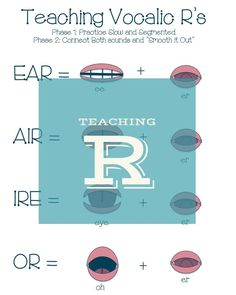 Check out this helpful blog post on how to teach the r sound! Teaching retroflex r, vocalic r, r blends, and prevocalic r. Speech therapy. SLP.