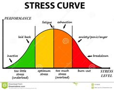 Stress Curve - Download From Over 27 Million High Quality Stock Photos, Images, Vectors. Sign up for FREE today. Image: 19168698