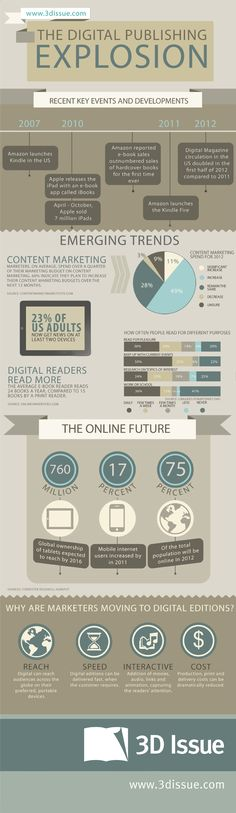 This very interesting infographic summarizes how marketers are switching to digital content, shows trends in content marketing, as well as lists potential of the online publishing.