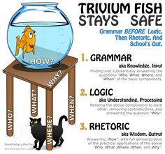 Trivium Fish