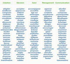 Les mots du C.V. | Conseils Emploi & Recrutement | OBJECTIF CV