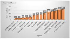 Prema podacima portala Crozilla.com prosječne tražene cijene građevinskih zemljišta tijekom rujna bilježe blagi porast, a najviše cijene zabilježene su u Splitsko-dalmatinskoj županiji. #Crozilla #cijene #zemljista #zemljište