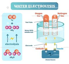 Water electrolysis process, scientific chemistry diagram, vector illustration educational poster with power source, water, gases and chemical elements scheme. Chemistry Basics, Chemistry Study Guide, Chemistry Worksheets, Chemistry Classroom, Chemistry Notes, Chemistry Lessons, Science Chemistry, Teaching Science, Science Education