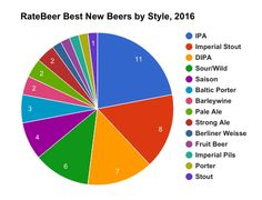 ratebeer-best new beers-2016
