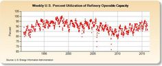 Petrolio in calo: snobbati i dati sulle scorte - Materie Prime - Commoditiestrading