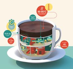 Coffee Cup Imaginary Factory - Illustration by Jing Zhang