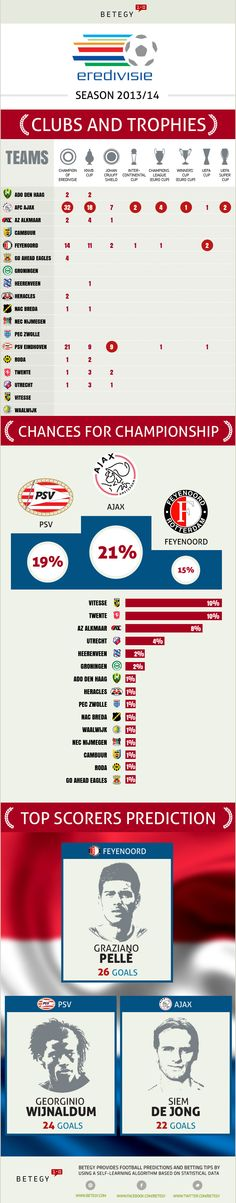 #Predictions for the results of the #Eredivisie 2013/2014 #soccer #football
