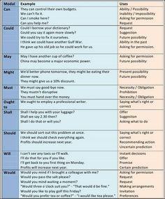 Modals verbs