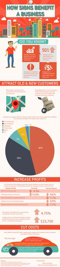 How Signs Benefit a Business #Infographics #Image — Lightscap3s.com