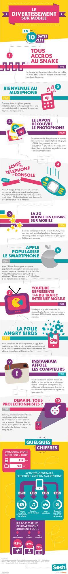 Le divertissement sur mobile. #infographie