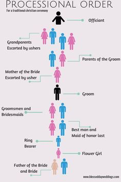 wedding ceremony processional order - Google Search