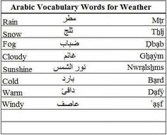 arabic vocabulary words for meal times and food learn arabic importance of arabic. Black Bedroom Furniture Sets. Home Design Ideas