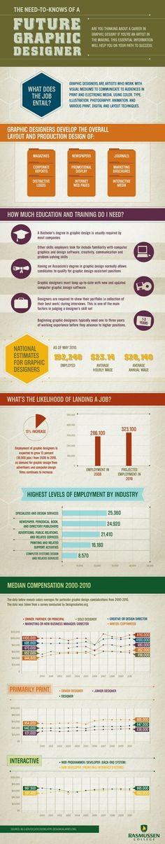 The Need-to-Knows of a Future Graphic Designer via @Rasmussen College #graphicdesign #infographics #careers