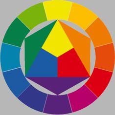 Johannes Itten Color  The 12-hue color circle
