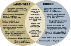 Graphic Organizer: Comparing the Hubble and James Webb space telescopes