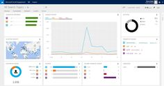 Microsoft Dynamics CRM 2016 Release News – analysed by Microsoft Social Engagement Microsoft Dynamics, Customer Service, Connect, Positivity, Engagement, News, Customer Support, Engagements, Optimism