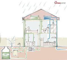 Casa com captação de água da chuva