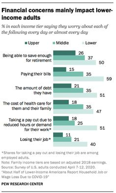 Financial concerns mainly impact lower-income adults, 2020 Source: Pew Research Center Pew Research Center, Social Class, No Worries