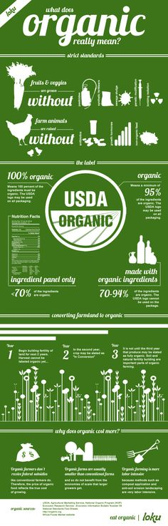 What does organic really mean? Everything you ever wanted to know about what it means to be organic. Source: http://blog.loku.com