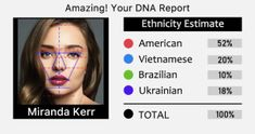 one - Test with your name Poping Pimples, Your Name, Miranda Kerr, Dna, Names, Gout