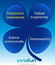 Innofun hanteert het Klavertje4 Model (#K4M) om tot een integrale aanpak van sociale media te komen.    Didactische meerwaarde | didactisch toepassen van sociale media m.b.v. de 6-stappen-didactiek    Digitaal burgerschap | hoe gaan we met elkaar om in de online wereld    Samenwerken | inzetten van sociale media voor het faciliteren van kennisdeling    Externe communicatie | sociale media gebruiken als communicatiekanaal met al uw doelgroepen, o.a. ten behoeve van de schoolprofilering