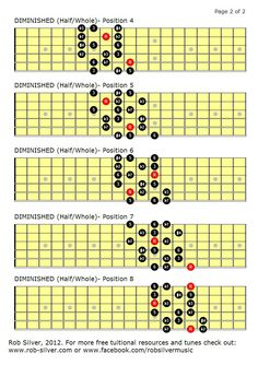 Guitar Scales Charts, Guitar Chords And Scales, Music Chords, Classical Acoustic Guitar, Acoustic Guitar Lessons, Guitar Notes, Guitar Tabs, Pentatonic Scale Guitar, All Music Instruments