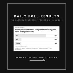 """💭""""45 seconds of a voice that sounds like Anthony Bourdain, celebrity chef, journalist and television personality who passed away in 2018 was generated with artificial intelligence in the documentary, Roadrunner."""" We asked 396 people: Would you consent to a computer mimicking your voice after your death? If you would like to see the articles we presented on this topic and more credible news, sign up for our newsletter at thefactual.com. Opinion Poll, Poll Results, Why People, Passed Away, Your Voice, Climate Change, Documentaries, No Response, Heat Waves"""
