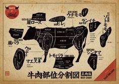 牛肉部位分割図正肉