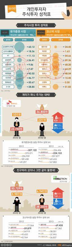 2013 개인투자자 주식투자 성적표…'박스권 장세'에 개인 투자 거래 줄어 [인포그래픽] #stock #Infographic ⓒ 비주얼다이브 무단 복사·전재·재배포 금지
