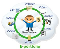 Great ePortfolio Resources for Teachers ~ Educational Technology and Mobile Learning #edtech #edchat