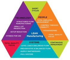 Lean Manufacturing Process Reward And Recognition, Process Map, Process Engineering, Lean Manufacturing, Industrial Engineering, Process Control, International Companies, Physical Change