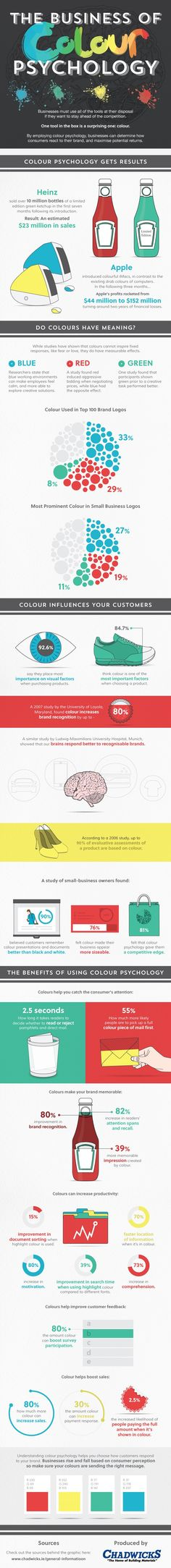 The Business of Colour Psychology   #infographic #visualweb