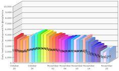 My latest XeeMe XeeScore report. It shows the daily score development on my XeeMe.  See my entire social presence: http://XeeMe.com/virgilamza  Get your own social presence tool: http://XeeMe.com?r=TJu1Wlmy2btl