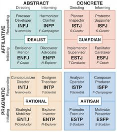 Integrated Type Theory Model - Cognitive functions with temperament and interaction styles
